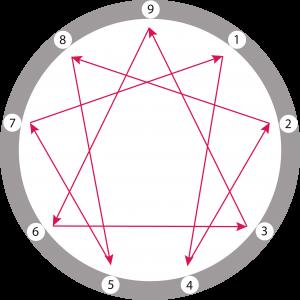 Logo ennéagramme christine Blimer consultants